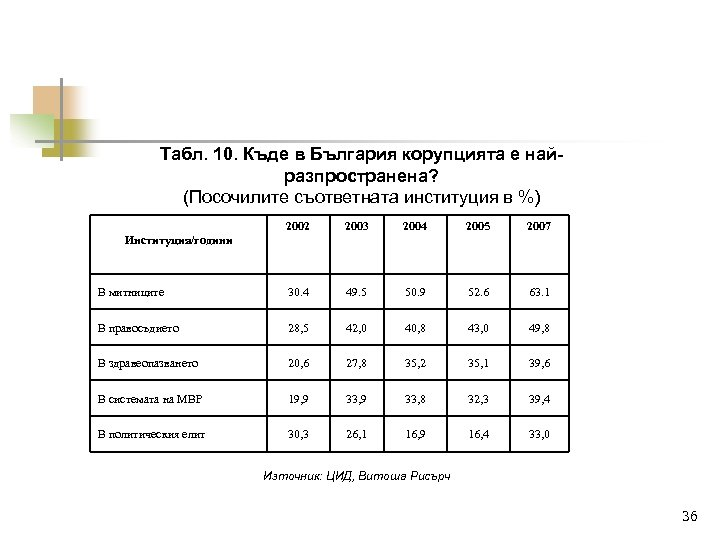 Табл. 10. Къде в България корупцията е найразпространена? (Посочилите съответната институция в %) 2002