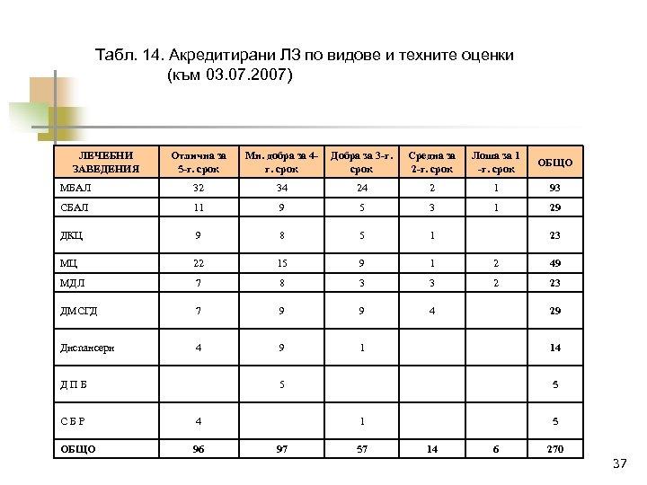 Табл. 14. Акредитирани ЛЗ по видове и техните оценки (към 03. 07. 2007) ЛЕЧЕБНИ