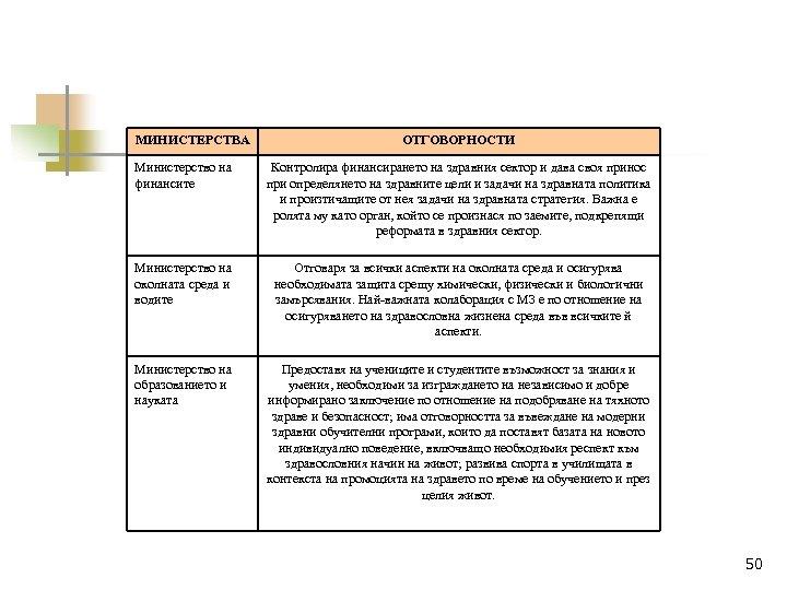 МИНИСТЕРСТВА ОТГОВОРНОСТИ Министерство на финансите Контролира финансирането на здравния сектор и дава своя принос