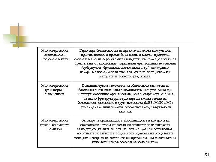 Министерство на земеделието и продоволствието Гарантира безопасността на храните за масова консумация, производството и