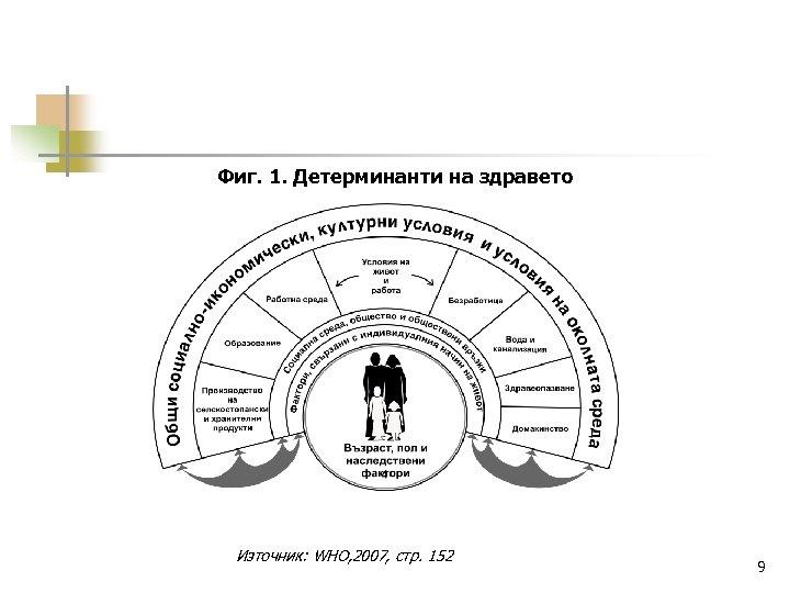 Фиг. 1. Детерминанти на здравето Източник: WHO, 2007, стр. 152 9