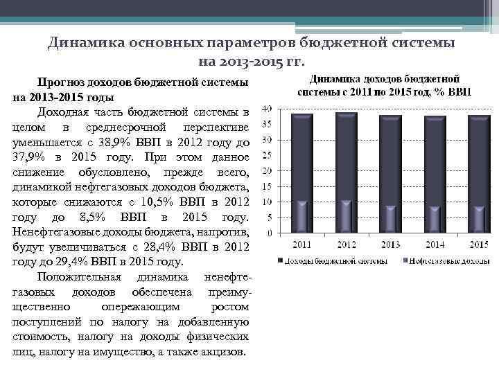 Динамика основных параметров бюджетной системы на 2013 -2015 гг. Прогноз доходов бюджетной системы на