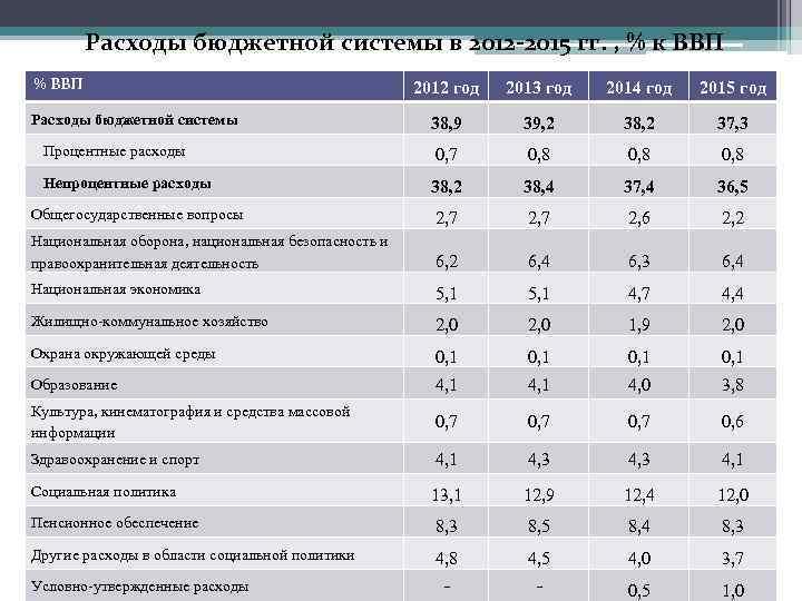 Расходы бюджетной системы в 2012 -2015 гг. , % к ВВП % ВВП 2012