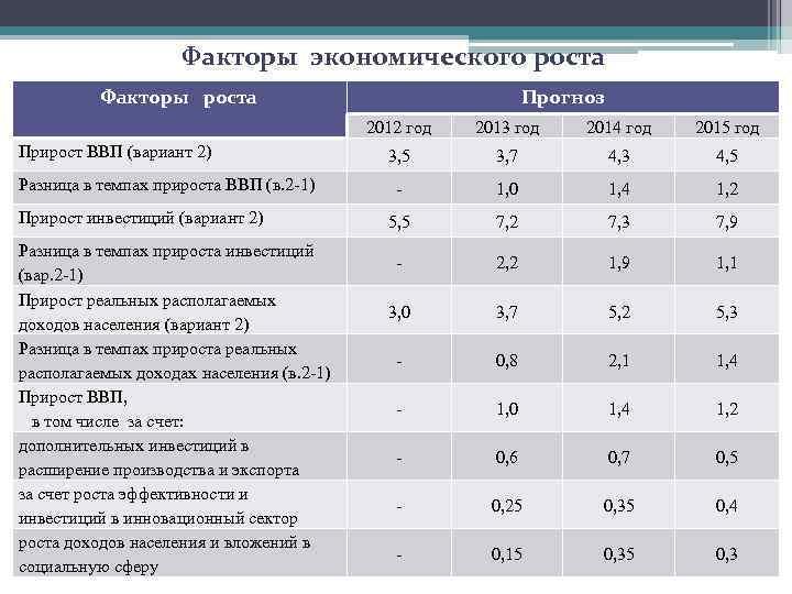 Факторы экономического роста Факторы роста Прогноз 2012 год Прирост ВВП (вариант 2) Разница в