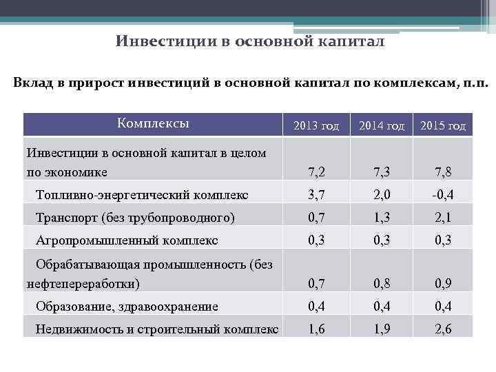 Инвестиции в основной капитал Вклад в прирост инвестиций в основной капитал по комплексам, п.