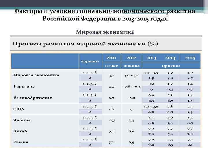 Факторы и условия социально-экономического развития Российской Федерации в 2013 -2015 годах Мировая экономика