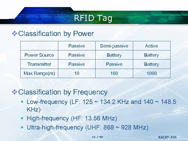 RFID Tag v Classification by Power Passive Semi-passive Active Power Source Passive Battery Transmitter