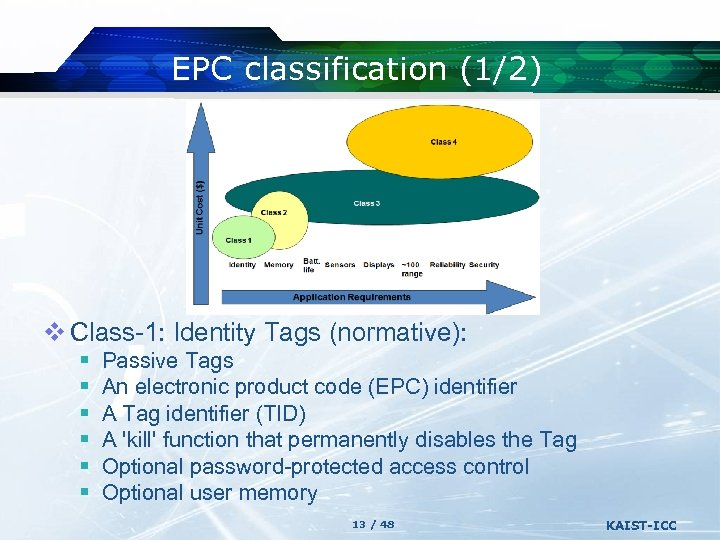 EPC classification (1/2) v Class-1: Identity Tags (normative): § § § Passive Tags An