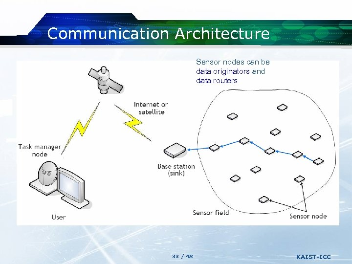 Communication Architecture Sensor nodes can be data originators and data routers 33 / 48