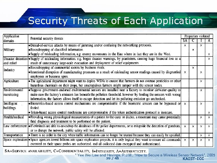 Security Threats of Each Application * Yee Wei Law and Havinga, P. J. M.