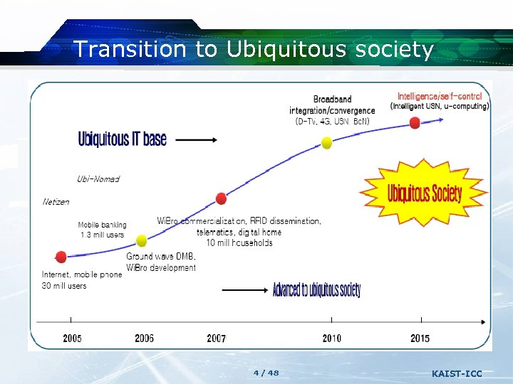 Transition to Ubiquitous society 4 / 48 KAIST-ICC