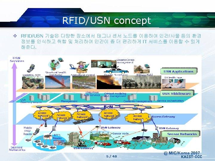 RFID/USN concept v RFID/USN 기술은 다양한 장소에서 태그나 센서 노드를 이용하여 인간/사물 등의 환경