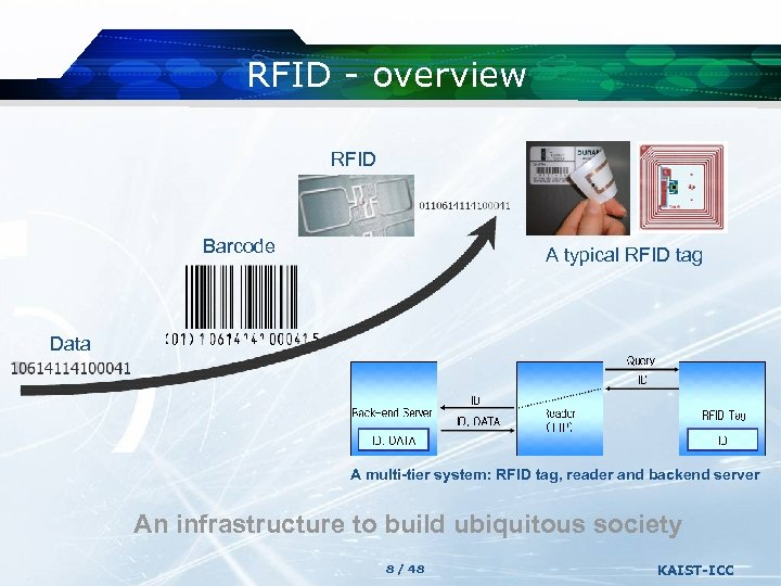 RFID - overview RFID Barcode A typical RFID tag Data A multi-tier system: RFID