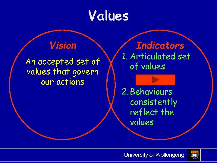 Values Vision An accepted set of values that govern our actions Indicators 1. Articulated