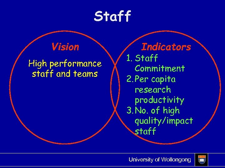 Staff Vision High performance staff and teams Indicators 1. Staff Commitment 2. Per capita
