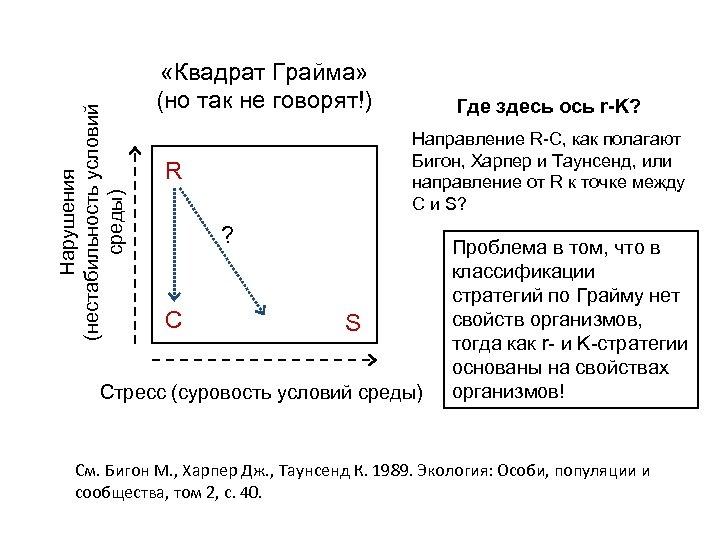 Нарушения (нестабильность условий среды) «Квадрат Грайма» (но так не говорят!) Где здесь ось r-K?