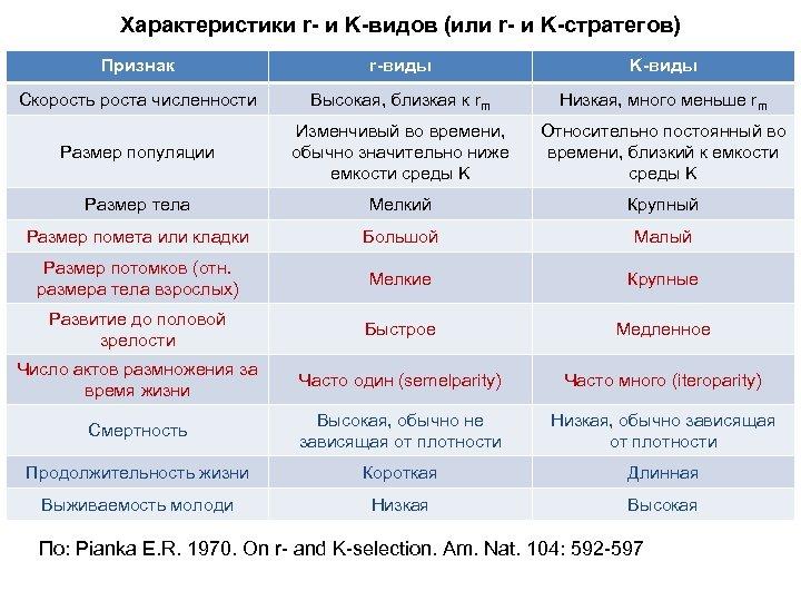 Характеристики r- и K-видов (или r- и K-стратегов) Признак r-виды K-виды Скорость роста численности