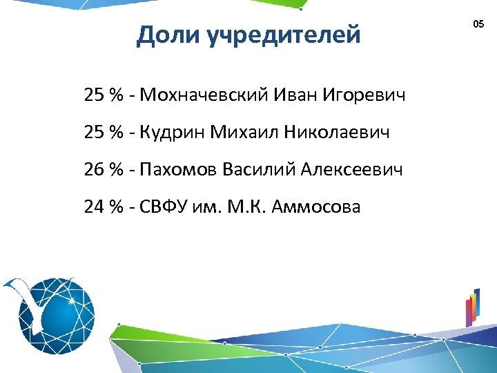 Доли учредителей 25 % - Мохначевский Иван Игоревич 25 % - Кудрин Михаил Николаевич