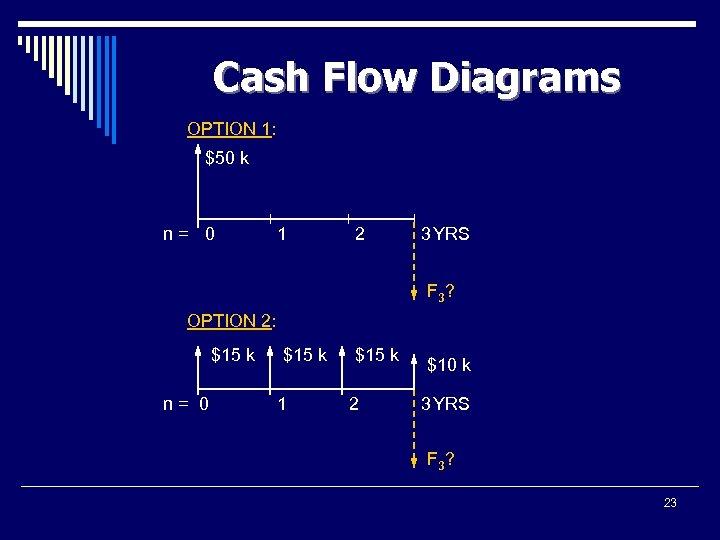 Cash Flow Diagrams OPTION 1: $50 k n= 0 1 2 3 YRS F