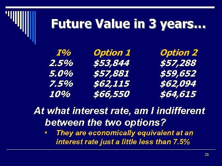 Future Value in 3 years… I% 2. 5% 5. 0% 7. 5% 10% Option