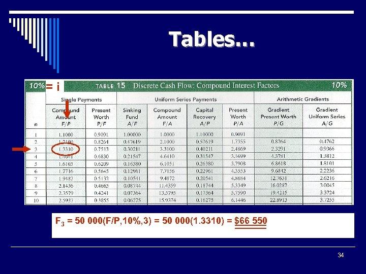 Tables… =i F 3 = 50 000(F/P, 10%, 3) = 50 000(1. 3310) =