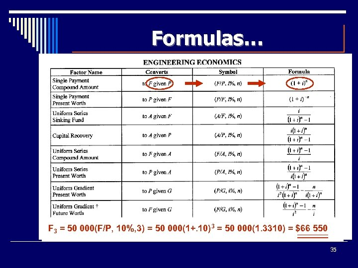 Formulas… F 3 = 50 000(F/P, 10%, 3) = 50 000(1+. 10)3 = 50