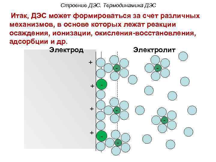 Строение ДЭС. Термодинамика ДЭС Итак, ДЭС может формироваться за счет различных механизмов, в основе