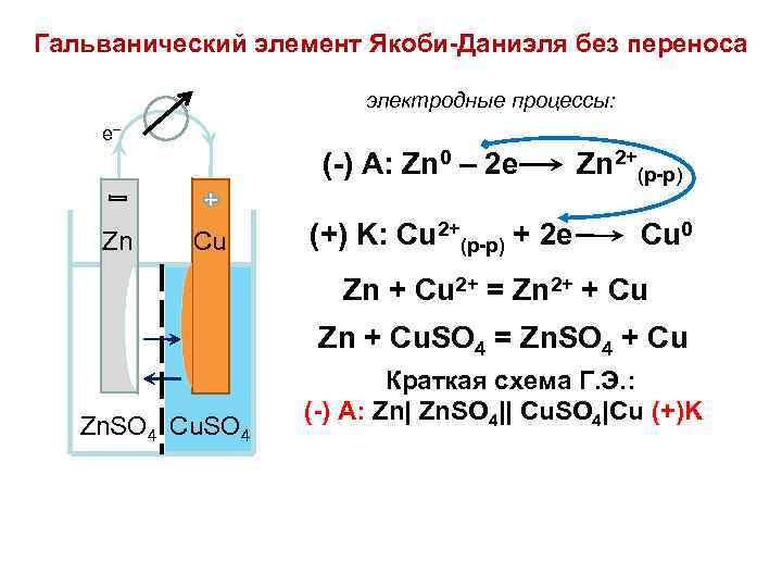 Гальванический элемент Якоби-Даниэля без переноса электродные процессы: e _ (-) A: Zn 0 –