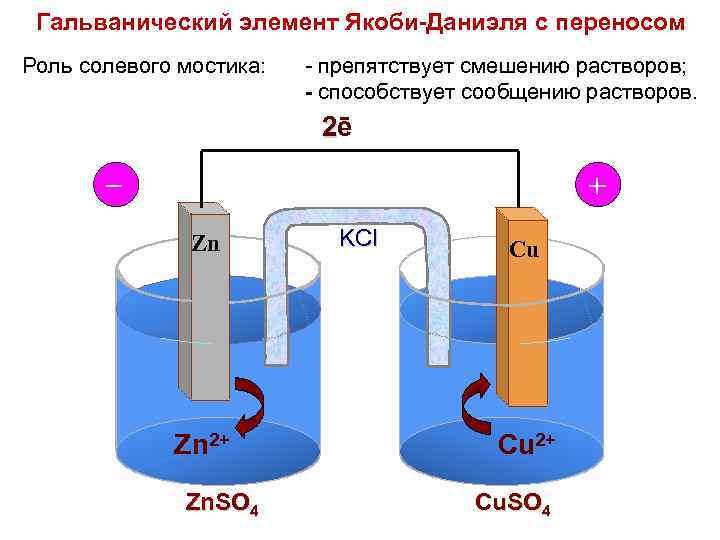 Гальванический элемент Якоби-Даниэля с переносом Роль солевого мостика: - препятствует смешению растворов; - способствует