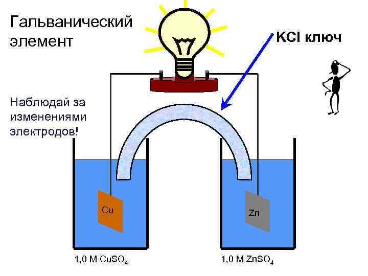 Гальванический элемент KCl Наблюдай за изменениями электродов! Cu 1, 0 M Cu. SO 4