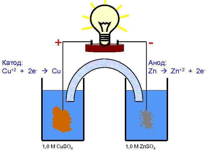 - + Катод: Cu+2 + 2 e- Cu Cu 1, 0 M Cu. SO