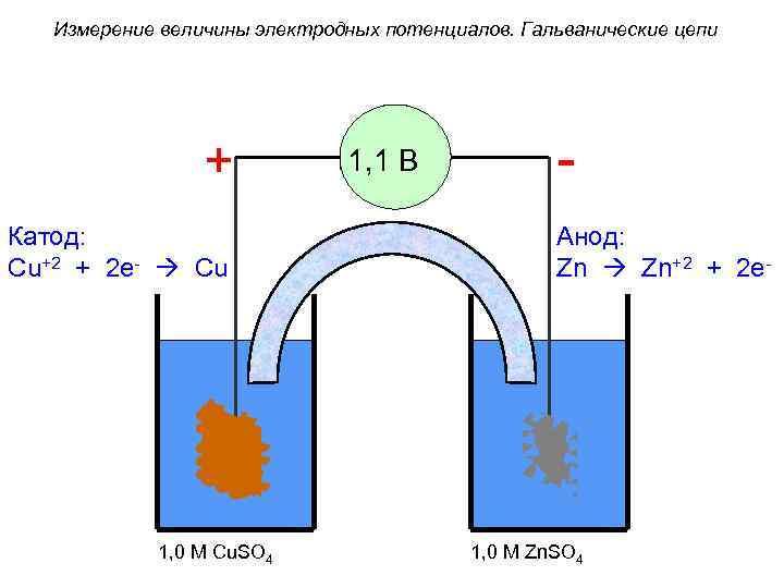 Измерение величины электродных потенциалов. Гальванические цепи + - 1, 1 В Катод: Cu+2 +