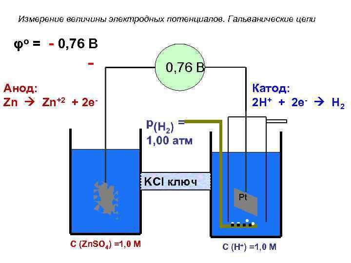 Измерение величины электродных потенциалов. Гальванические цепи φo = - 0, 76 В Анод: Zn