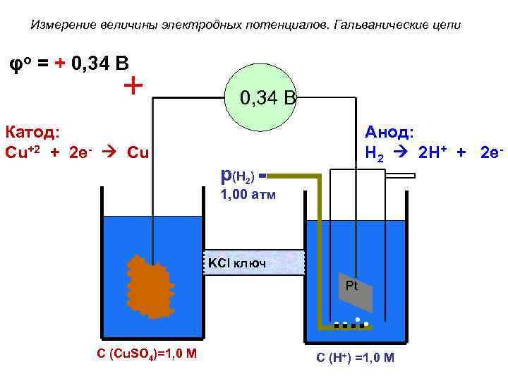 Измерение величины электродных потенциалов. Гальванические цепи φo = + 0, 34 В Катод: Cu+2