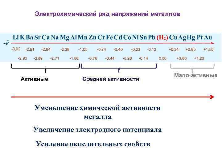 Электрохимический ряд напряжений металлов Активные Средней активности Уменьшение химической активности металла Увеличение электродного потенциала