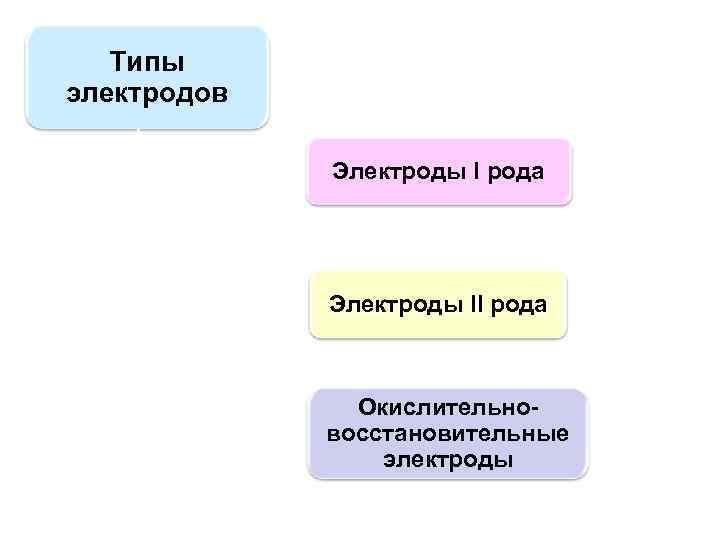 Типы электродов Электроды I рода Электроды II рода Окислительновосстановительные электроды