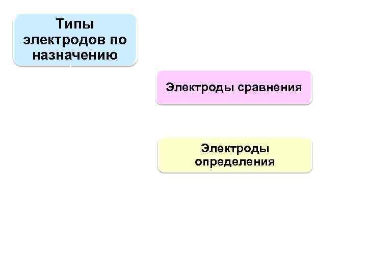 Типы электродов по назначению Электроды сравнения Электроды определения