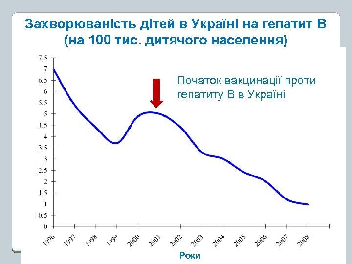 Захворюваність дітей в Україні на гепатит В (на 100 тис. дитячого населення) Початок вакцинації
