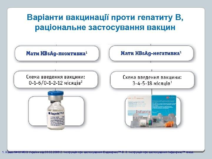 Варіанти вакцинації проти гепатиту В, раціональне застосування вакцин 1. Наказ № 48 МОЗ України