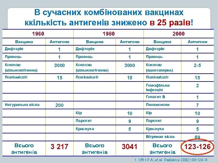 В сучасних комбінованих вакцинах ккількість антигенів знижено в 25 разів! 1960 Вакцина 1980 Антигени