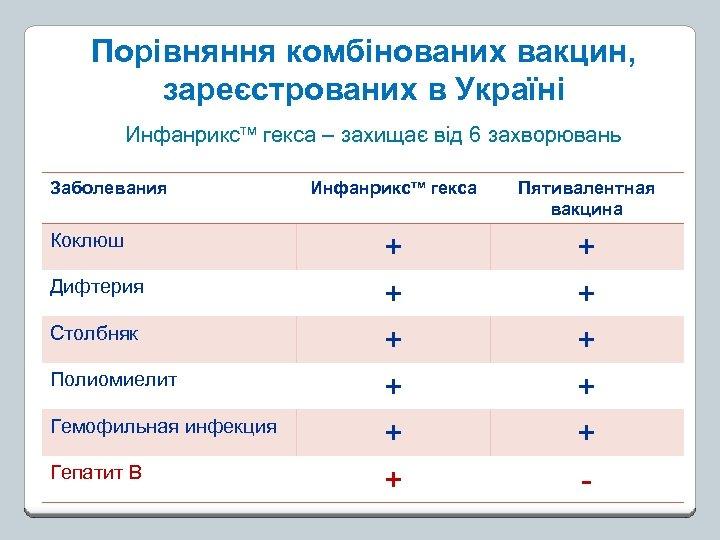 Порівняння комбінованих вакцин, зареєстрованих в Україні Инфанрикстм гекса – захищає від 6 захворювань Заболевания