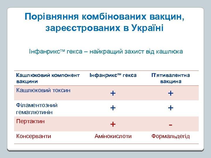 Порівняння комбінованих вакцин, зареєстрованих в Україні Інфанрикстм гекса – найкращий захист від кашлюка Кашлюковий