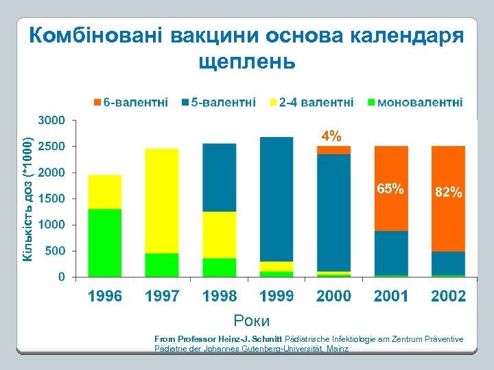Комбіновані вакцини основа календаря щеплень Кількість доз (*1000) 4% 65% 82% Роки From Professor