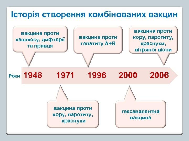 Історія створення комбінованих вакцина проти кашлюку, дифтерії та правця Роки 1948 1971 вакцина проти