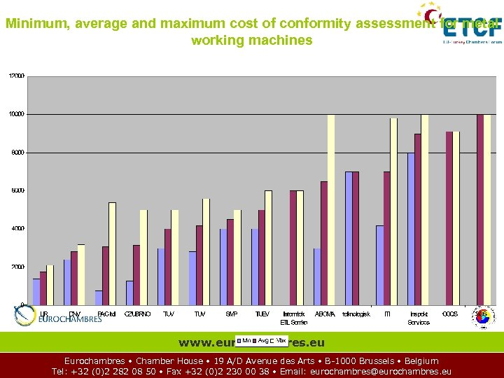 Minimum, average and maximum cost of conformity assessment for metal working machines www. eurochambres.