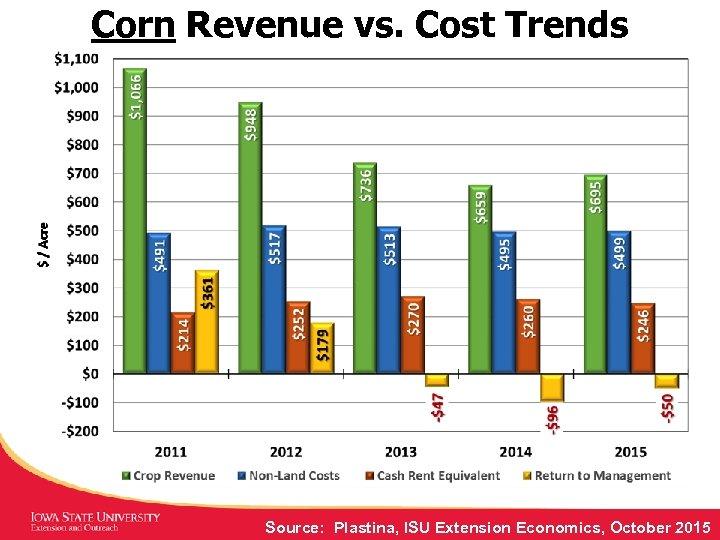 Corn Revenue vs. Cost Trends Source: Plastina, ISU Extension Economics, October 2015
