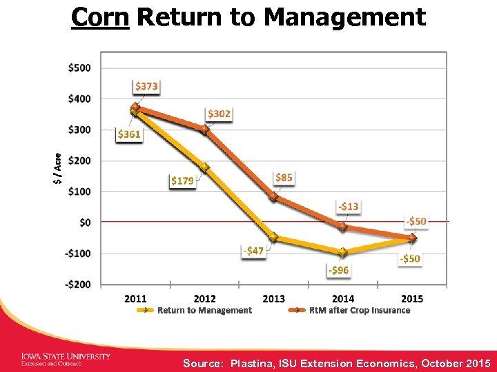 Corn Return to Management Source: Plastina, ISU Extension Economics, October 2015
