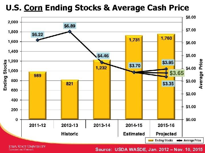 U. S. Corn Ending Stocks & Average Cash Price Source: USDA WASDE, Jan. 2012