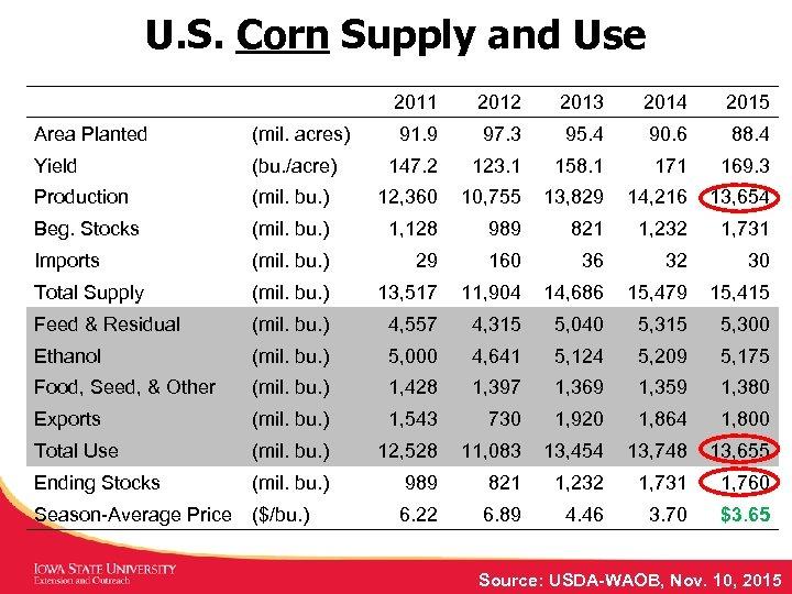 U. S. Corn Supply and Use 2011 2012 2013 2014 2015 91. 9 97.