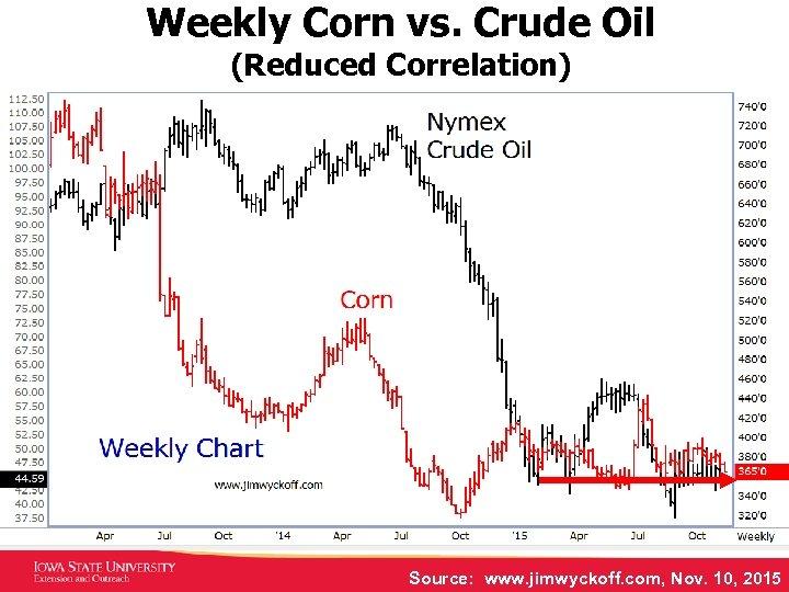 Weekly Corn vs. Crude Oil (Reduced Correlation) Source: www. jimwyckoff. com, Nov. 10, 2015